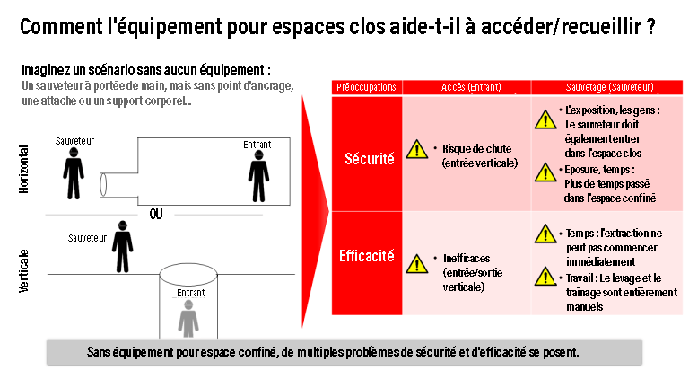 3M confined space accessFR