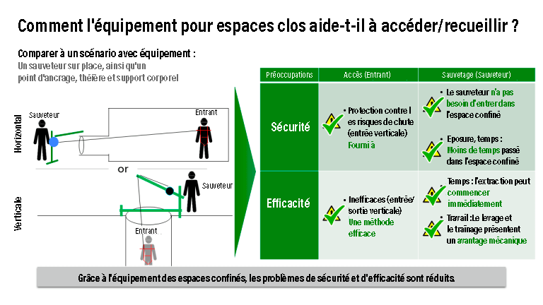 confined space access FR
