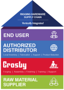 Crosby Vertical Supply Chain