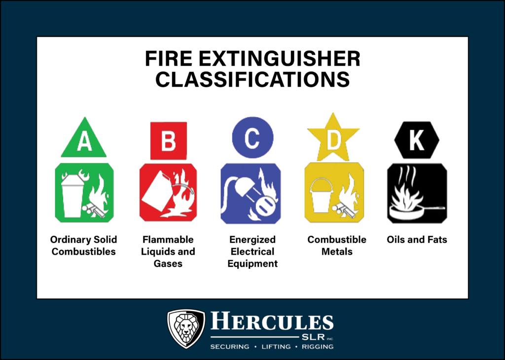 Fire Extinguisher Classes 1