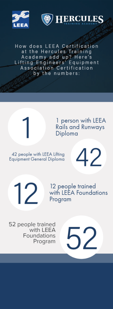 leea certification and accreditation at hercules slr