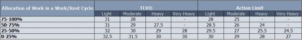 TLV® value chart