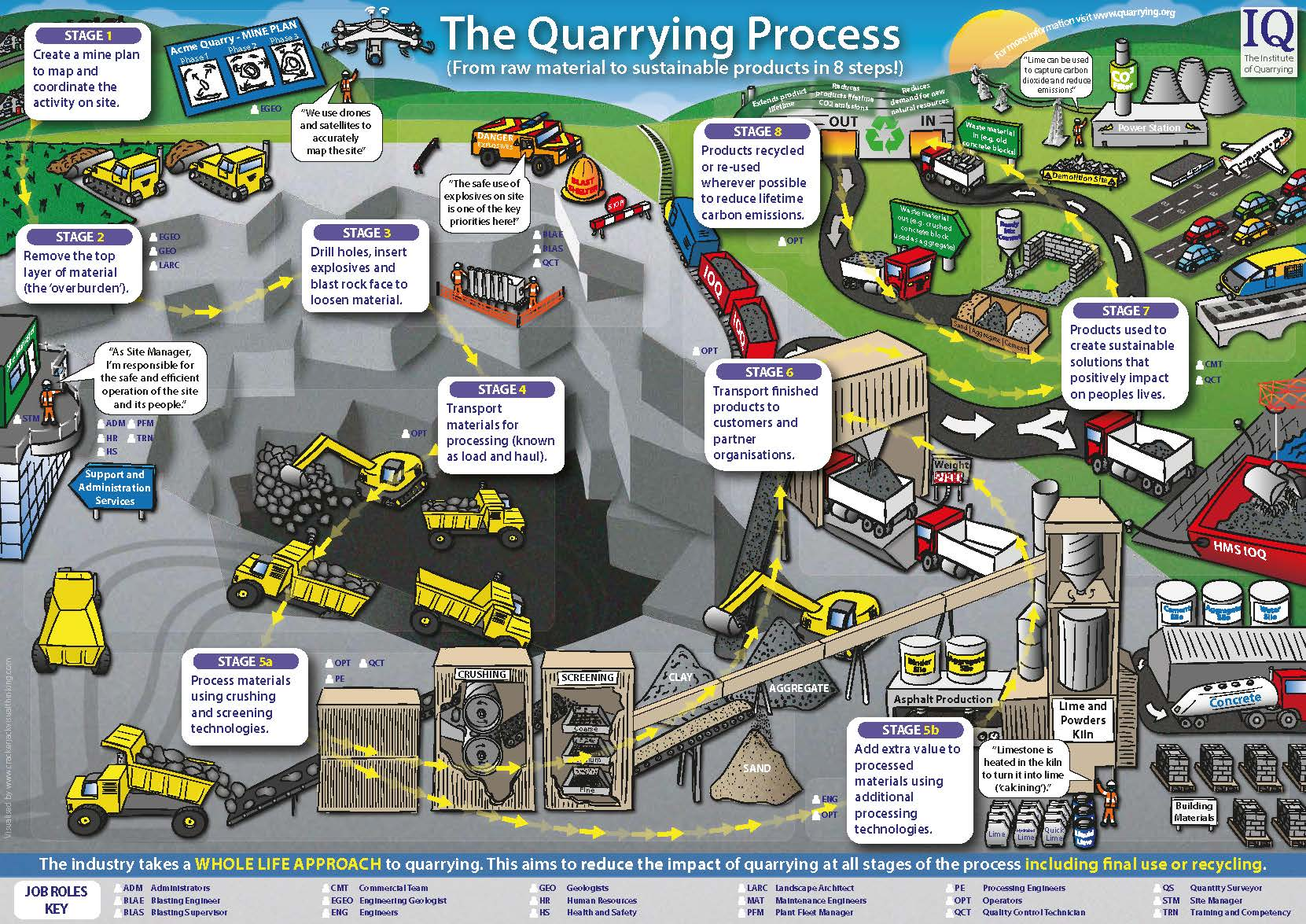 quarrying process