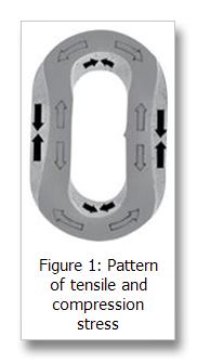 chain sling link tensile and compression stress pattern