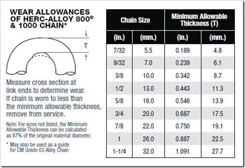 chain sling wear allowances table