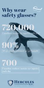 safety glasses statistics