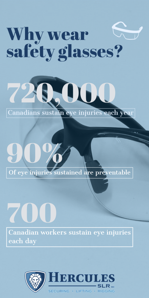 safety glasses statistics